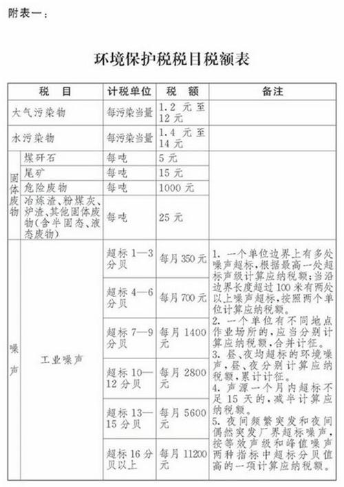 环保税税目税额表