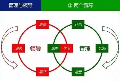 管理和领导的区别2