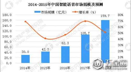2018年中国智能语音市场分析