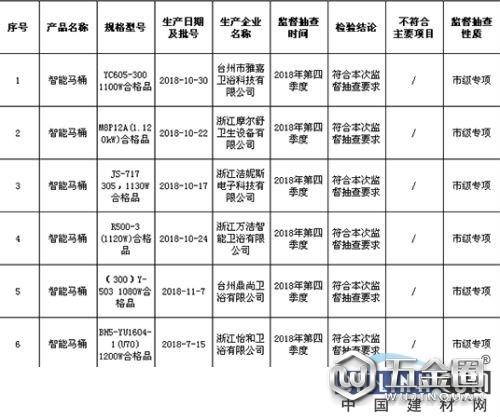 台州市抽查22批次智能马桶产品 1批次不合格