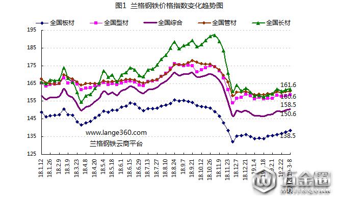 兰格预测:旺季来临钢市小步慢涨?