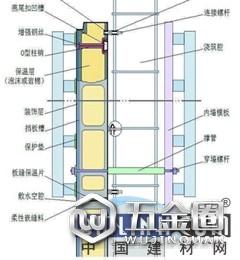 山西将大力推行保温结构一体化技术