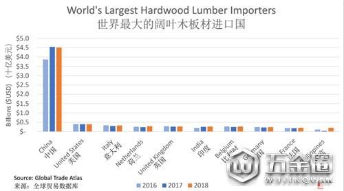 木材市场的概况和走势分析