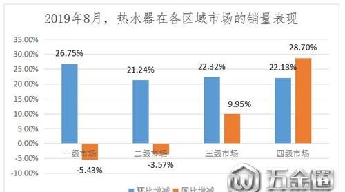 8月热水器零售市场现回暖迹象 但仍不及去年同期