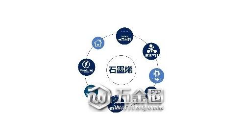 石墨烯之采暖行业应用:节能高效