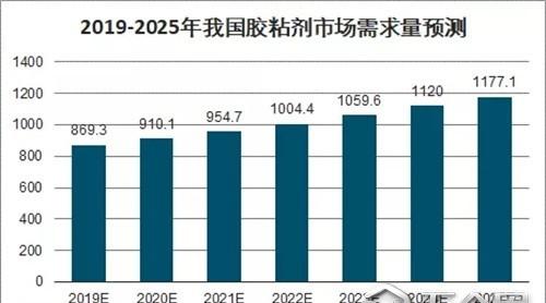 新基建带动产业需求,2020胶粘剂展助力胶企抢占新风口